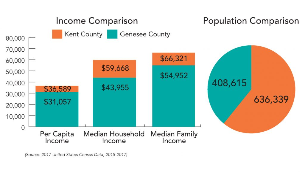 Income and Population comparison between Kent and Genesee County