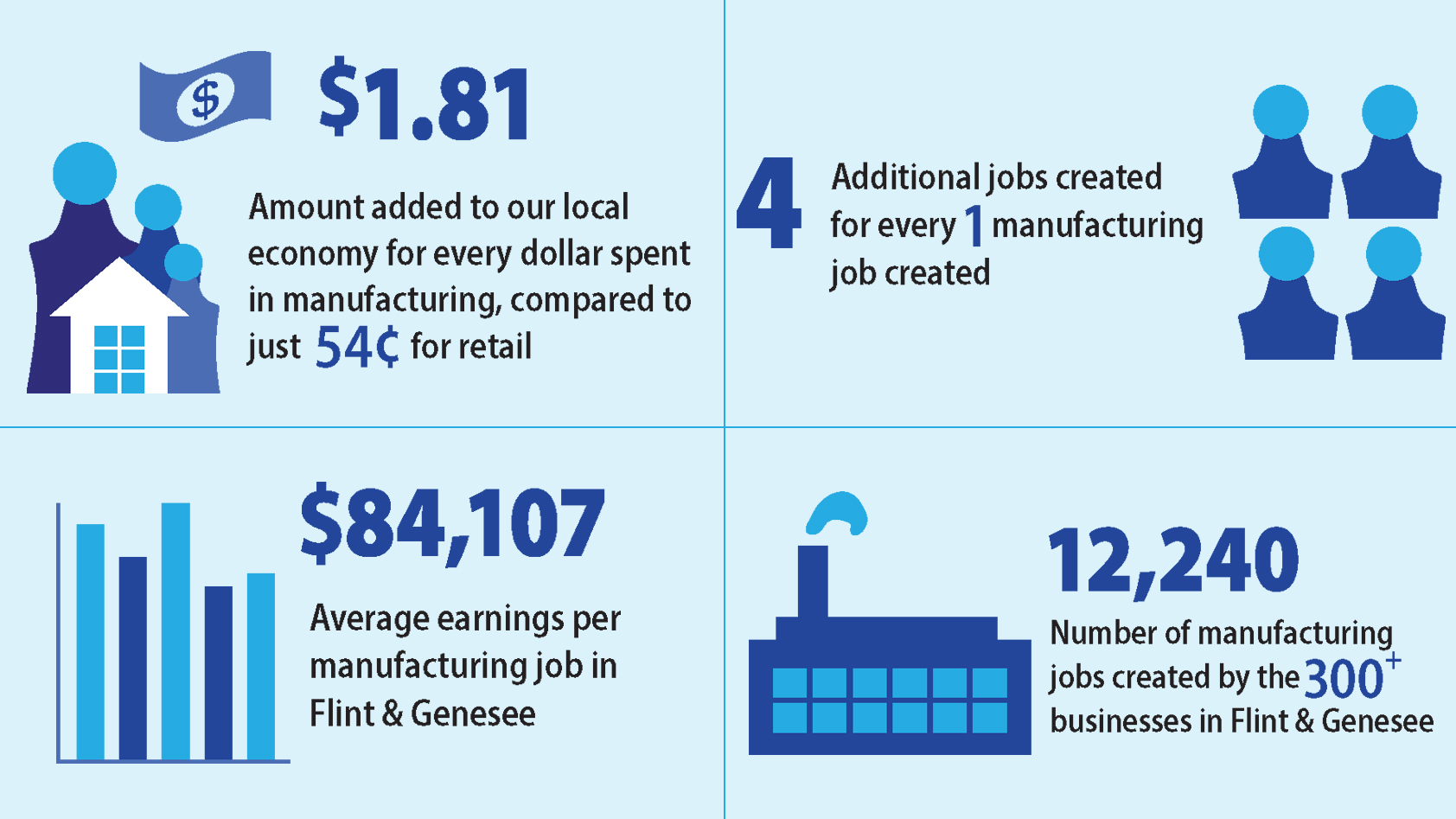 Manufacturing impact infographic