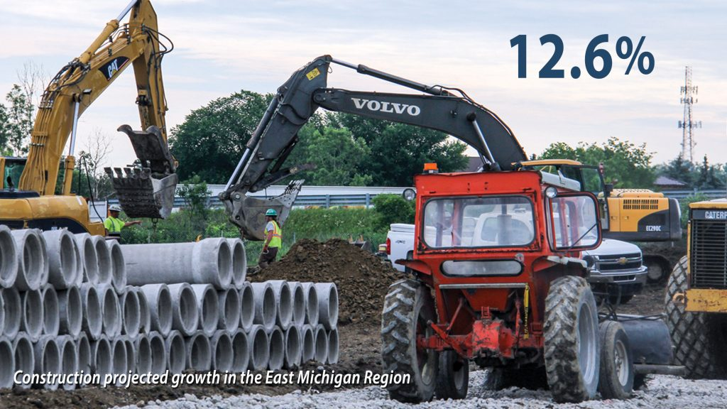 Construction projected growth in East Michigan 12.6%