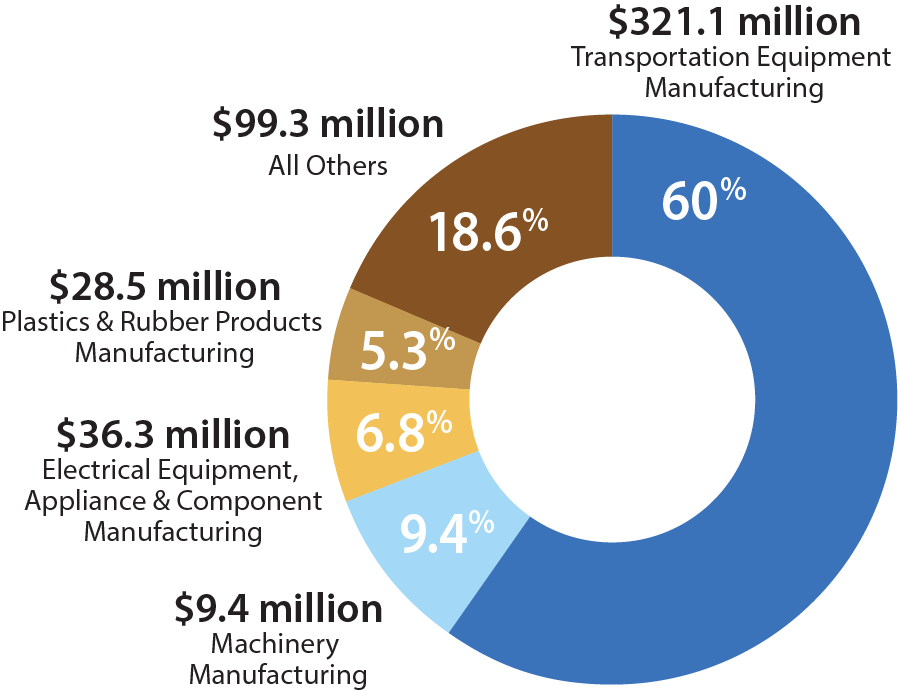 Flint & Genesee Industry Export Pie Chart, MI