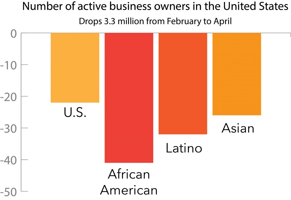 Graph showing drop of active business owners