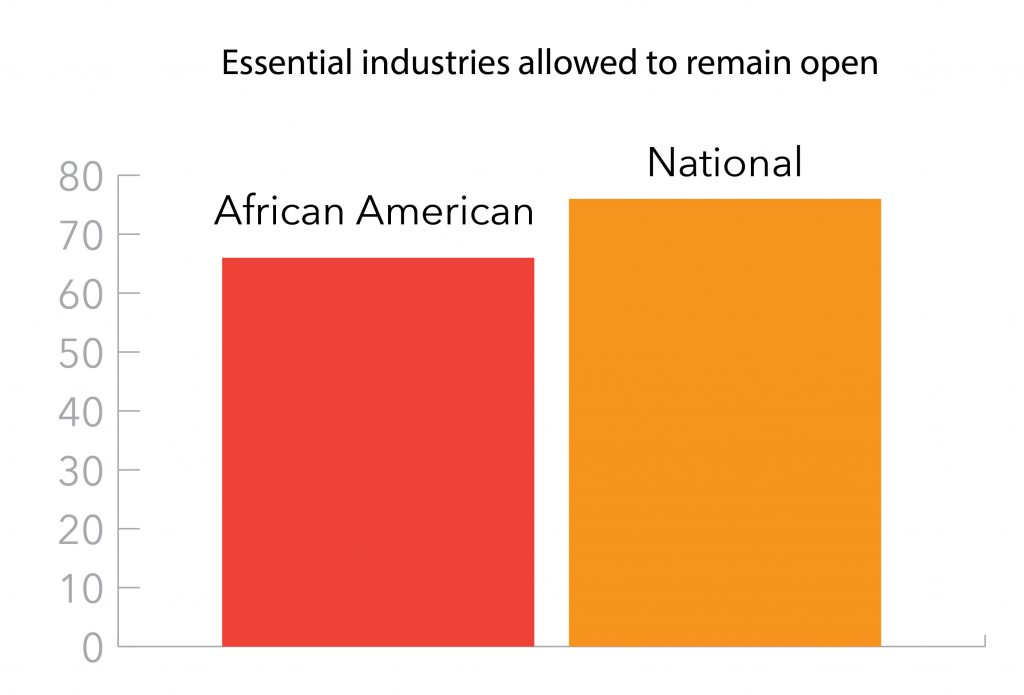 Graph showing essential industries allowed to remain open