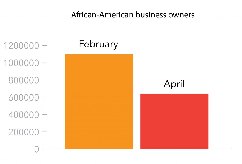 Graph show loss of African-American businesses